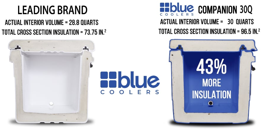 Image shows the Blue Cooler compared to the leading brand of cooler.